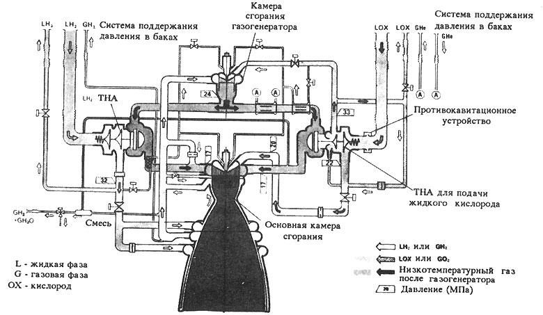 графика (схема двигателя