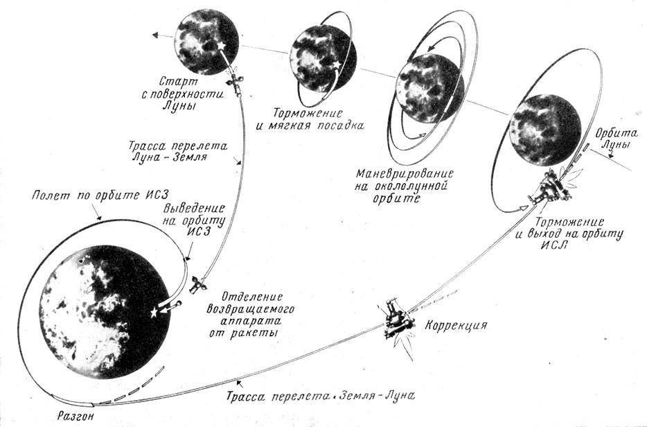 Схема полета станции «Луна-16»