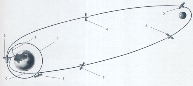 Схема полета корабля 7К-Л1