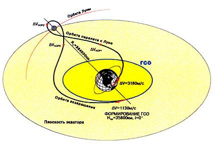 """Схема выведения спутника """""""