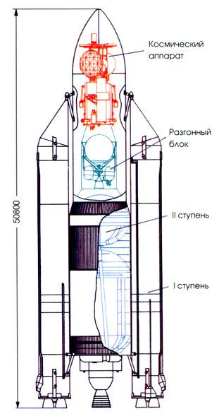 "Компоновка ракеты-носителя """