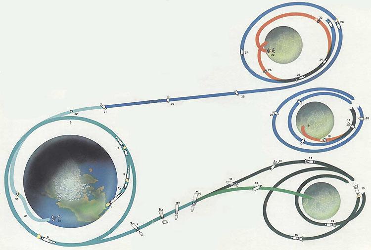 Схема полета КК «Аполлон -17»