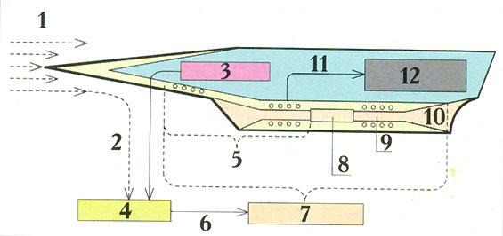 Схема концепции ВКС «Аякс»: