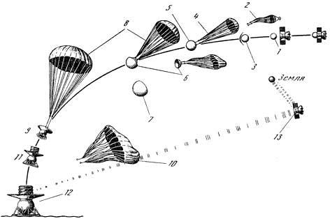 Схема посадки спускаемых