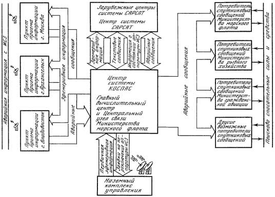 Схема организации и