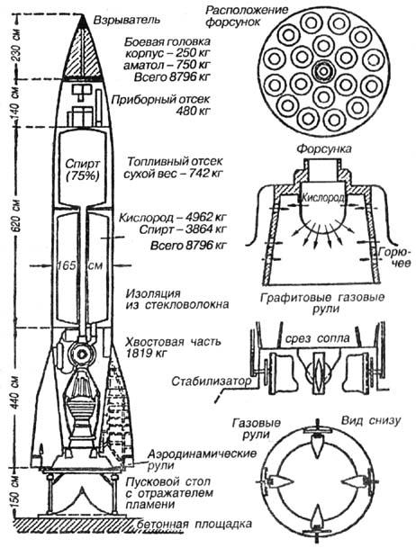 Схема ракеты «А-4» («V-2»).