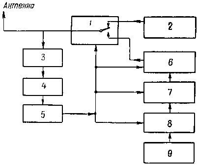 Блок-схема радиостанции «
