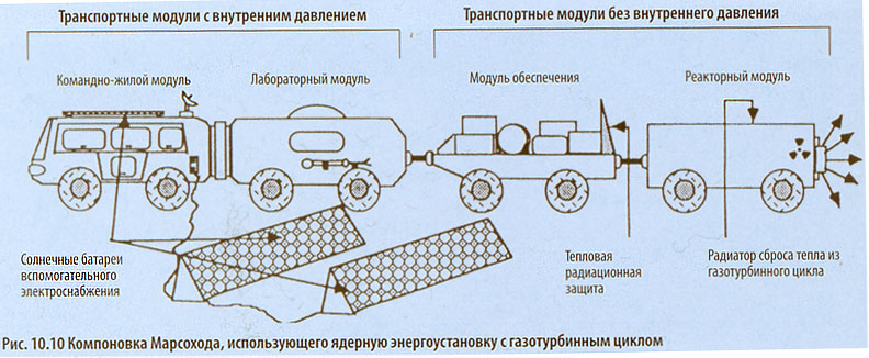 Рис. 10.9 «Луноход-1»: Работа