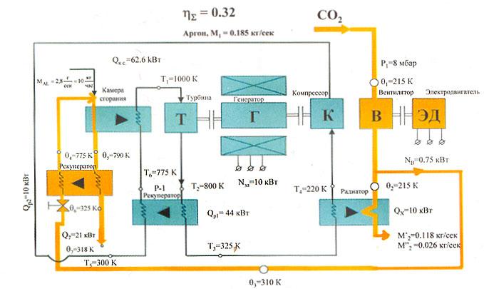 Двигательно-энергетическая