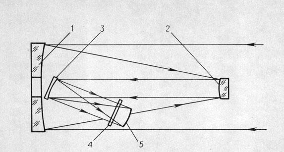 Оптическая схема телескопа «