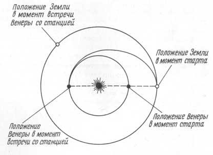 Схема полета на Венеру по