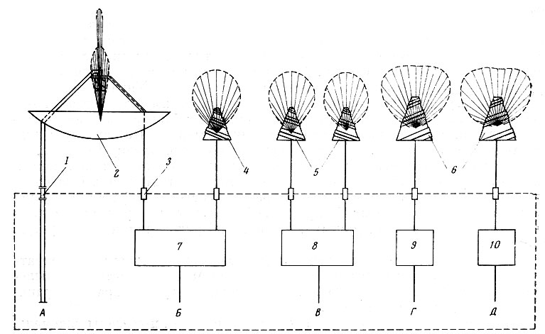 фидер на передающей антенне