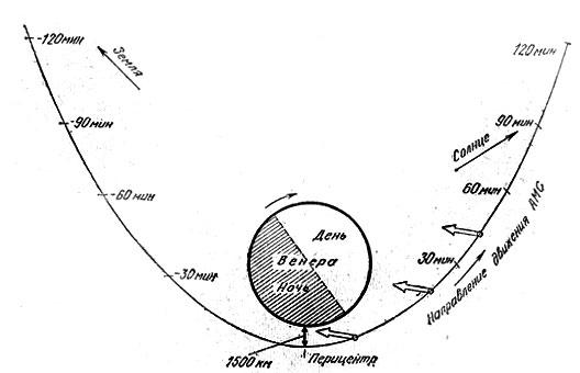 Схема орбиты искусственных