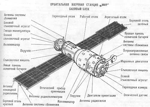 Картинки космоса с описанием и схемами